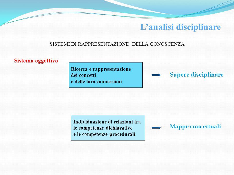 SISTEMI DI RAPPRESENTAZIONE DELLA CONOSCENZA Sistema oggettivo Ricerca e rappresentazione dei concetti e delle loro connessioni Sapere disciplinare In