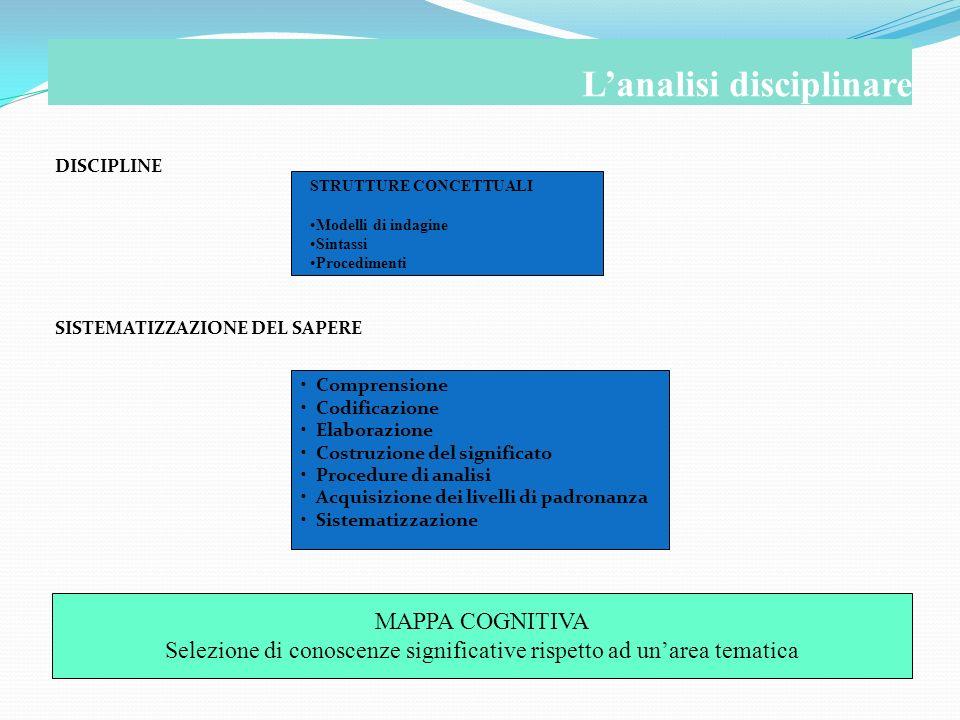 DISCIPLINE SISTEMATIZZAZIONE DEL SAPERE Lanalisi disciplinare STRUTTURE CONCETTUALI Modelli di indagine Sintassi Procedimenti Comprensione Codificazio