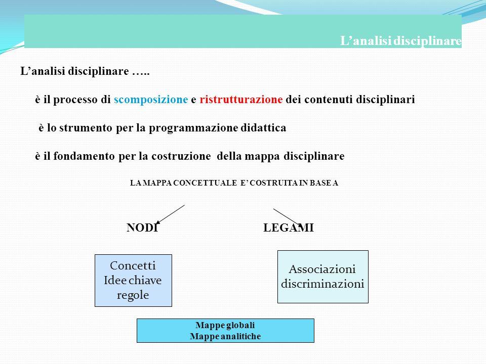 Lanalisi disciplinare ….. è il processo di scomposizione e ristrutturazione dei contenuti disciplinari è lo strumento per la programmazione didattica