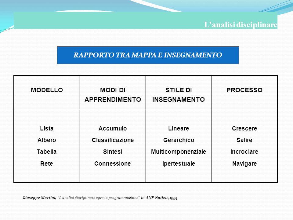 MODELLOMODI DI APPRENDIMENTO STILE DI INSEGNAMENTO PROCESSO Lista Albero Tabella Rete Accumulo Classificazione Sintesi Connessione Lineare Gerarchico
