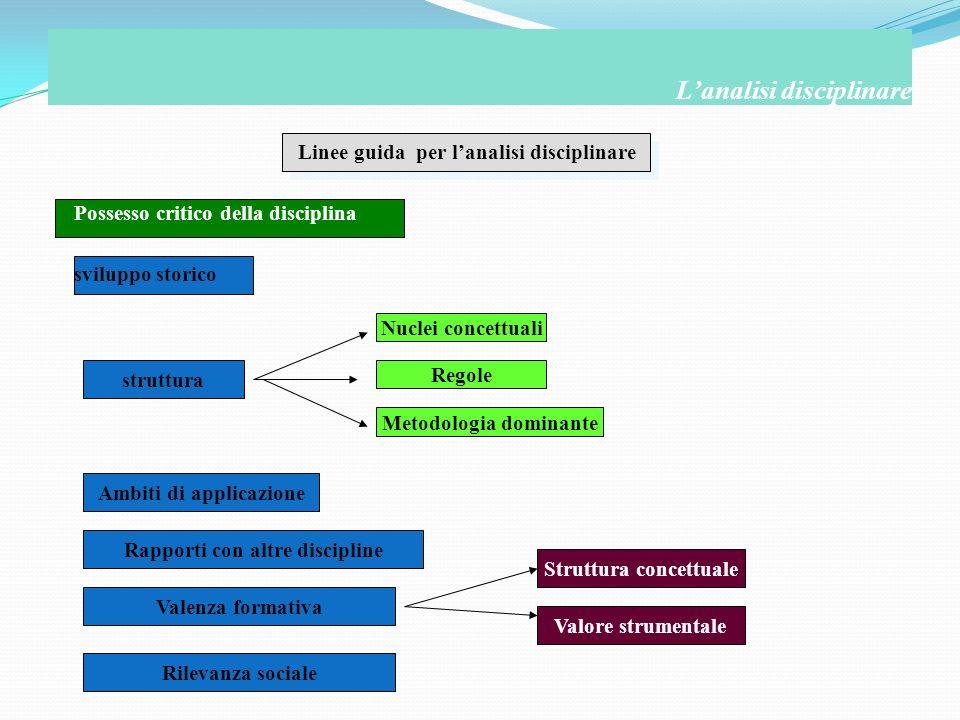 Linee guida per lanalisi disciplinare Possesso critico della disciplina sviluppo storico Lanalisi disciplinare struttura Nuclei concettuali Regole Met