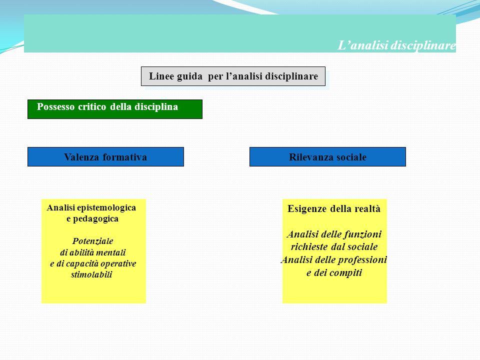 Linee guida per lanalisi disciplinare Possesso critico della disciplina Lanalisi disciplinare Valenza formativaRilevanza sociale Analisi epistemologic