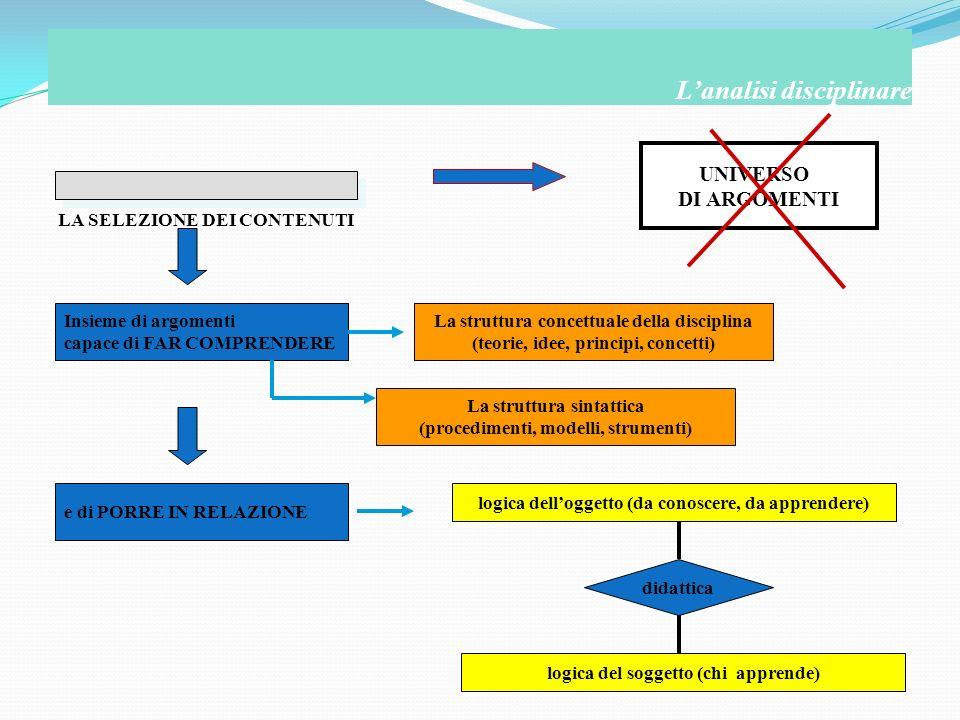 LA SELEZIONE DEI CONTENUTI Lanalisi disciplinare UNIVERSO DI ARGOMENTI Insieme di argomenti capace di FAR COMPRENDERE La struttura concettuale della d