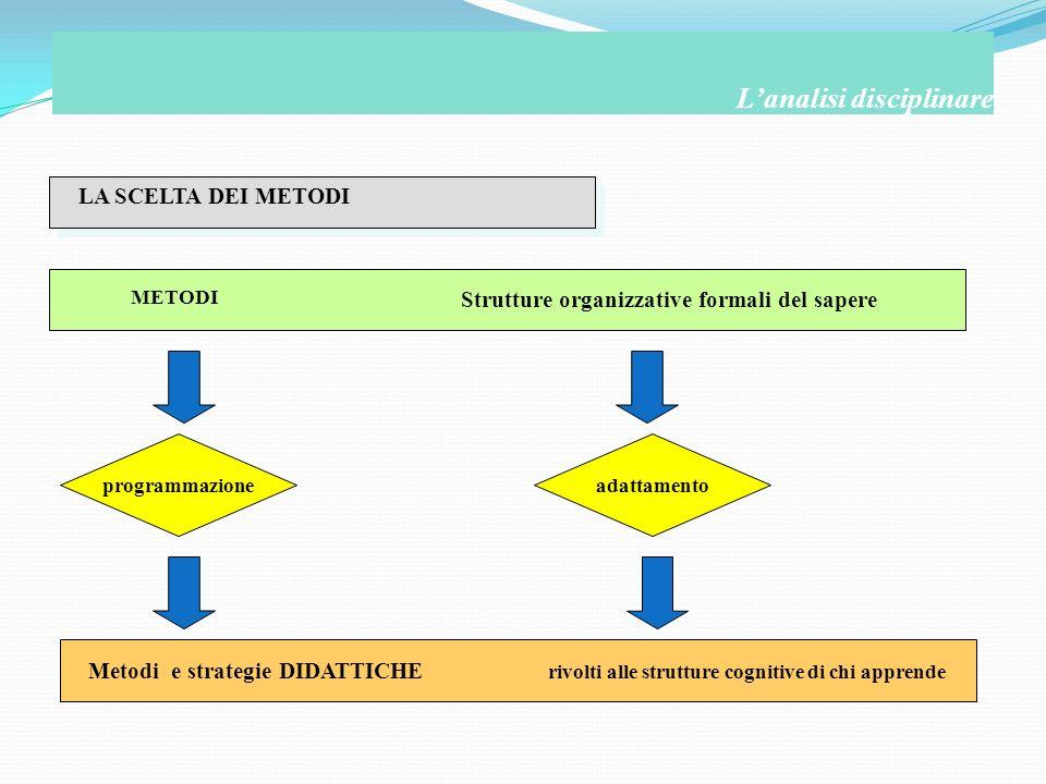 LA SCELTA DEI METODI Lanalisi disciplinare METODI Strutture organizzative formali del sapere programmazioneadattamento Metodi e strategie DIDATTICHE r