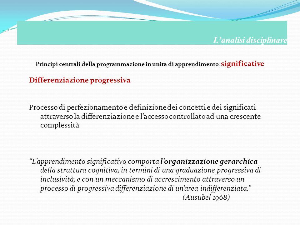 Principi centrali della programmazione in unità di apprendimento significative Lanalisi disciplinare Differenziazione progressiva Processo di perfezio