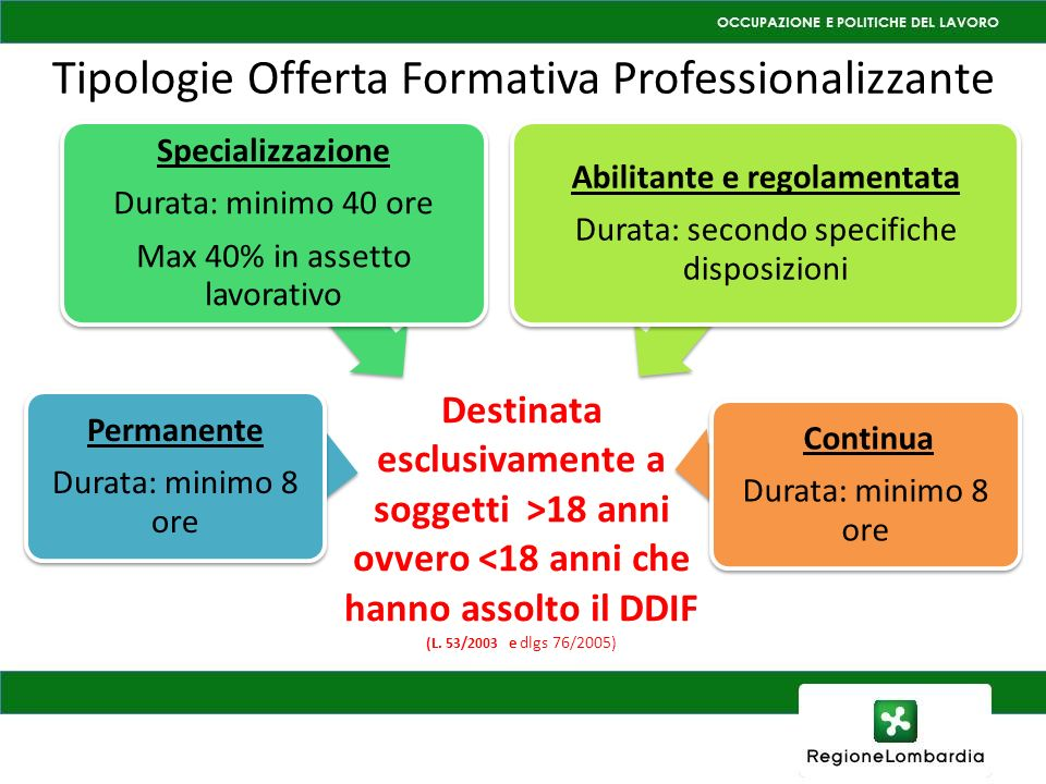 Tipologie Offerta Formativa Professionalizzante Destinata esclusivamente a soggetti >18 anni ovvero <18 anni che hanno assolto il DDIF (L. 53/2003 e d