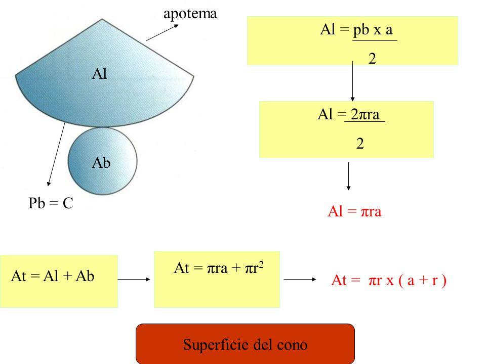 Ac Ab Pb = C Al Al = Pb x h C Al = C x h Al = 2πrh At = Al + 2Ab Area cerchio At = 2πrh + 2πr 2 At = 2πr x ( r + h ) Superficie del cilindro