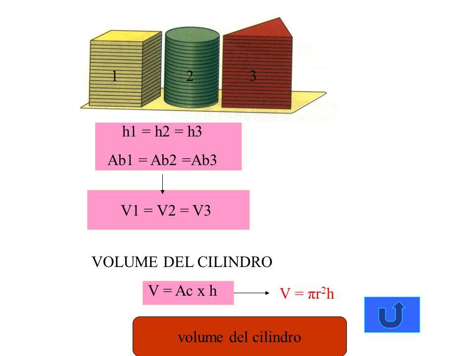 Ab Pb = C apotema Al Al = pb x a 2 Al = 2πra 2 Al = πra At = Al + Ab At = πra + πr 2 At = πr x ( a + r ) Superficie del cono