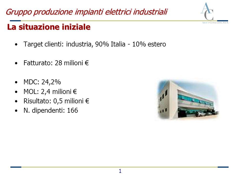 1 La situazione iniziale Gruppo produzione impianti elettrici industriali Target clienti: industria, 90% Italia - 10% estero Fatturato: 28 milioni MDC: 24,2% MOL: 2,4 milioni Risultato: 0,5 milioni N.