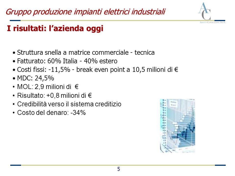 5 Struttura snella a matrice commerciale - tecnica Fatturato: 60% Italia - 40% estero Costi fissi: -11,5% - break even point a 10,5 milioni di MDC: 24,5% MOL: 2,9 milioni di Risultato: +0,8 milioni di Credibilità verso il sistema creditizio Costo del denaro: -34% Gruppo produzione impianti elettrici industriali I risultati: lazienda oggi
