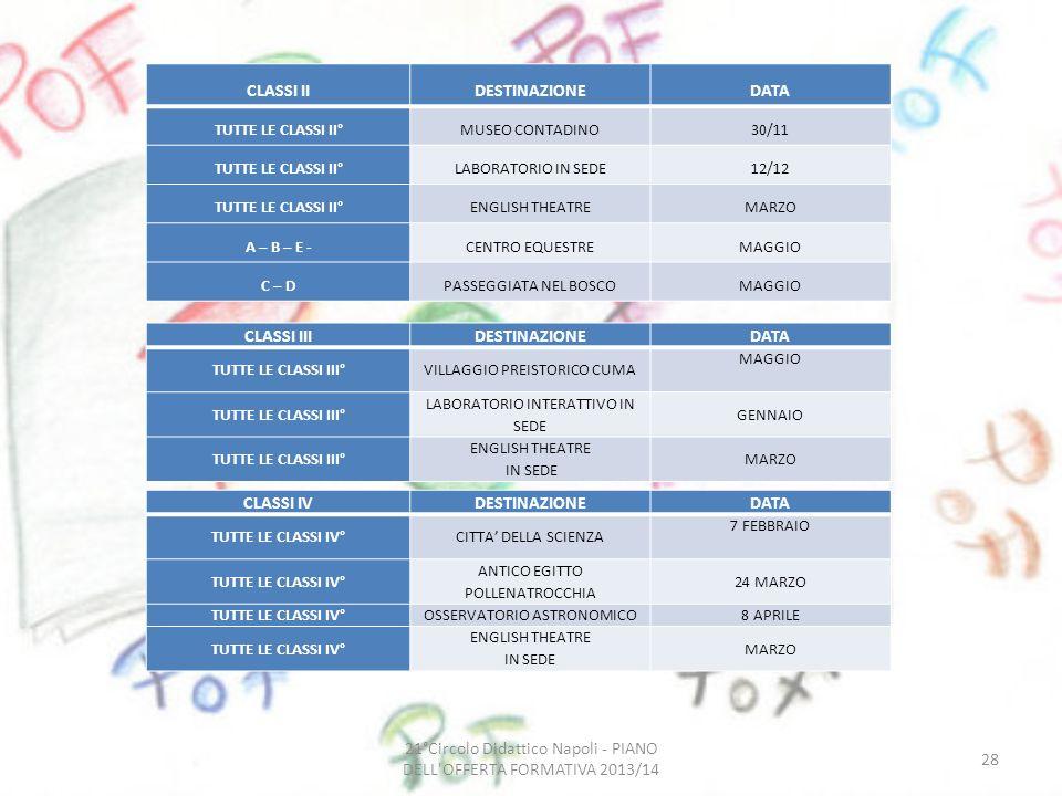 21°Circolo Didattico Napoli - PIANO DELL OFFERTA FORMATIVA 2013/14 28 CLASSI IIDESTINAZIONEDATA TUTTE LE CLASSI II°MUSEO CONTADINO30/11 TUTTE LE CLASSI II°LABORATORIO IN SEDE12/12 TUTTE LE CLASSI II°ENGLISH THEATREMARZO A – B – E -CENTRO EQUESTREMAGGIO C – DPASSEGGIATA NEL BOSCOMAGGIO CLASSI IIIDESTINAZIONEDATA TUTTE LE CLASSI III°VILLAGGIO PREISTORICO CUMA MAGGIO TUTTE LE CLASSI III° LABORATORIO INTERATTIVO IN SEDE GENNAIO TUTTE LE CLASSI III° ENGLISH THEATRE IN SEDE MARZO CLASSI IVDESTINAZIONEDATA TUTTE LE CLASSI IV°CITTA DELLA SCIENZA 7 FEBBRAIO TUTTE LE CLASSI IV° ANTICO EGITTO POLLENATROCCHIA 24 MARZO TUTTE LE CLASSI IV°OSSERVATORIO ASTRONOMICO8 APRILE TUTTE LE CLASSI IV° ENGLISH THEATRE IN SEDE MARZO