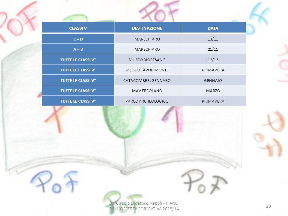 21°Circolo Didattico Napoli - PIANO DELL OFFERTA FORMATIVA 2013/14 29 CLASSI VDESTINAZIONEDATA C – DMARECHIARO13/11 A – BMARECHIARO21/11 TUTTE LE CLASSI V°MUSEO DIOCESANO12/12 TUTTE LE CLASSI V°MUSEO CAPODIMONTEPRIMAVERA TUTTE LE CLASSI V°CATACOMBE S.