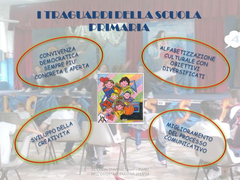 I TRAGUARDI DELLA SCUOLA PRIMARIA CONVIVENZA DEMOCRATICA SEMPRE PIU CONCRETA E APERTA MIGLIORAMENTO DEL PROCESSO COMUNICATIVO ALFABETIZZAZIONE CULTURALE CON OBIETTIVI DIVERSIFICATI SVILUPPO DELLA CREATIVITA 9 21°Circolo Didattico Napoli - PIANO DELL OFFERTA FORMATIVA 2013/14