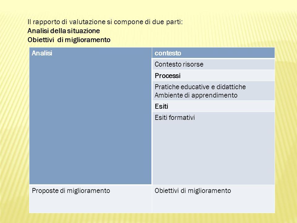 Il rapporto di valutazione si compone di due parti: Analisi della situazione Obiettivi di miglioramento Analisicontesto Contesto risorse Processi Pratiche educative e didattiche Ambiente di apprendimento Esiti Esiti formativi Proposte di miglioramentoObiettivi di miglioramento