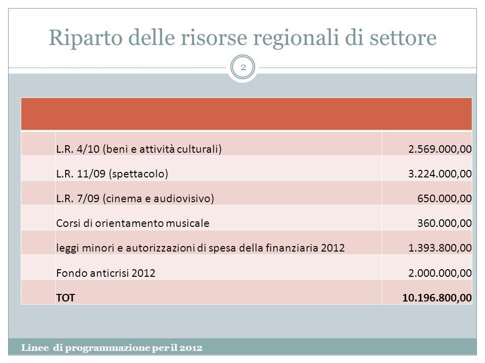 Riparto delle risorse regionali di settore Linee di programmazione per il 2012 2 L.R. 4/10 (beni e attività culturali)2.569.000,00 L.R. 11/09 (spettac