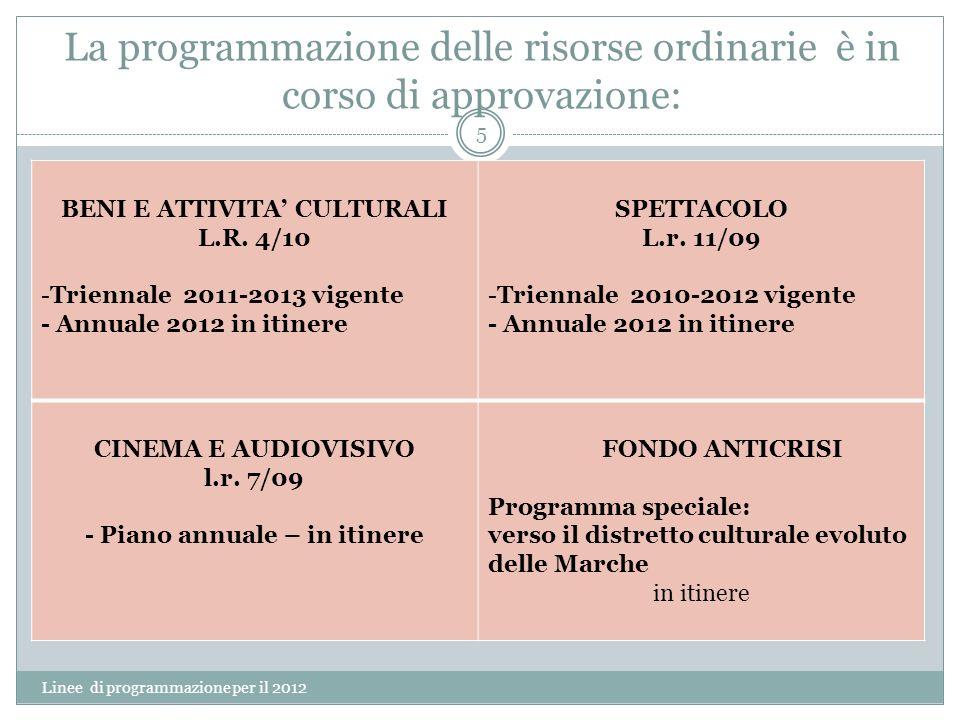 La programmazione delle risorse ordinarie è in corso di approvazione: Linee di programmazione per il 2012 5 BENI E ATTIVITA CULTURALI L.R. 4/10 -Trien