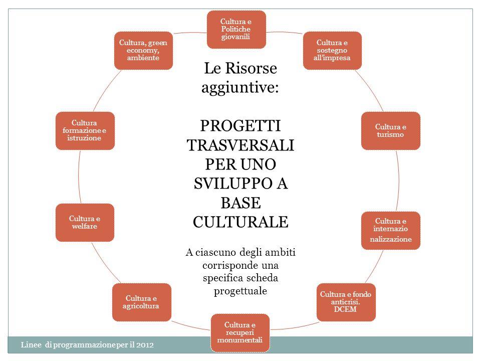 Linee di programmazione per il 2012 6 Cultura e Politiche giovanili Cultura e sostegno allimpresa Cultura e turismo Cultura e internazio nalizzazione