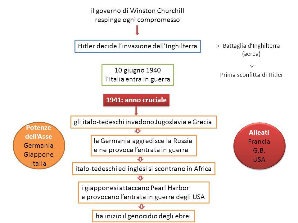 il governo di Winston Churchill respinge ogni compromesso Hitler decide linvasione dellInghilterra Battaglia dInghilterra (aerea) Prima sconfitta di H