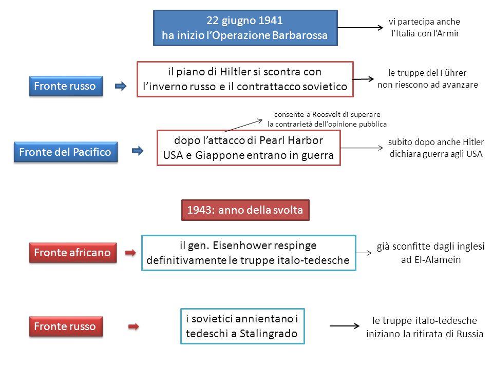 22 giugno 1941 ha inizio lOperazione Barbarossa vi partecipa anche lItalia con lArmir il piano di Hiltler si scontra con linverno russo e il contratta