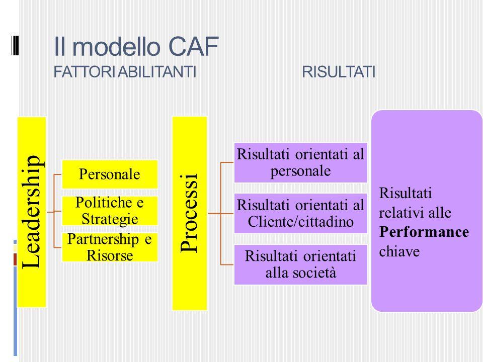Il modello CAF FATTORI ABILITANTI RISULTATI Leadership Personale Politiche e Strategie Partnership e Risorse Processi Risultati orientati al personale