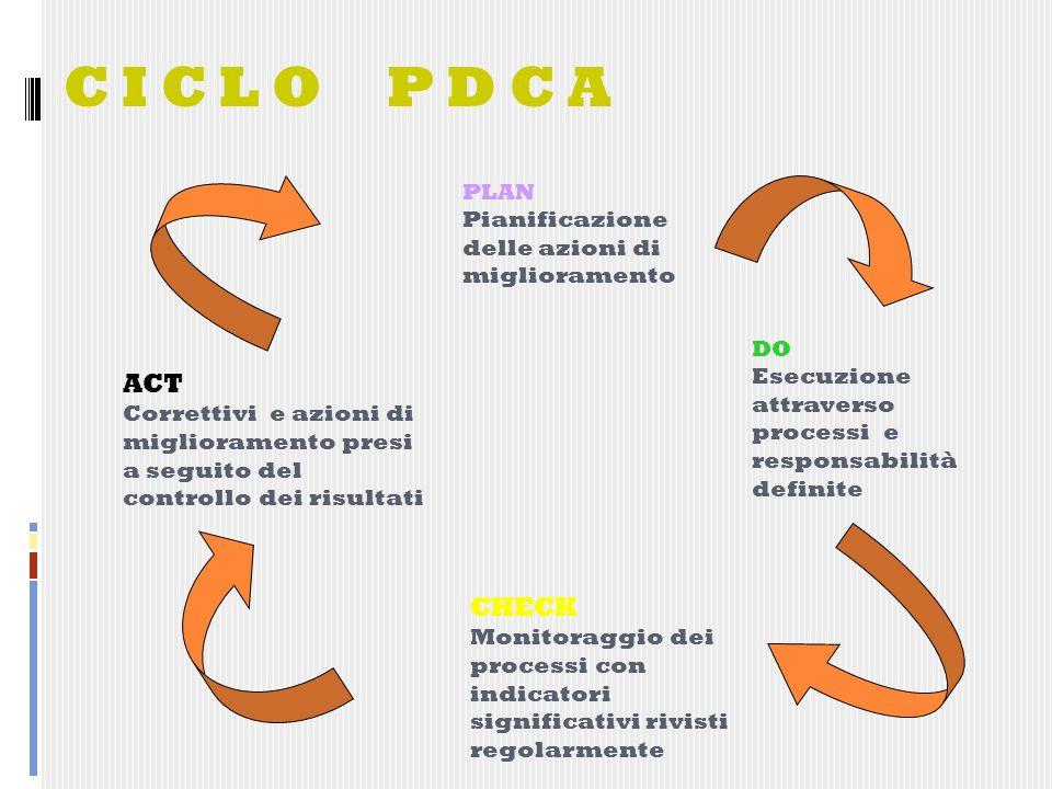 C I C L O P D C A PLAN Pianificazione delle azioni di miglioramento DO Esecuzione attraverso processi e responsabilità definite CHECK Monitoraggio dei