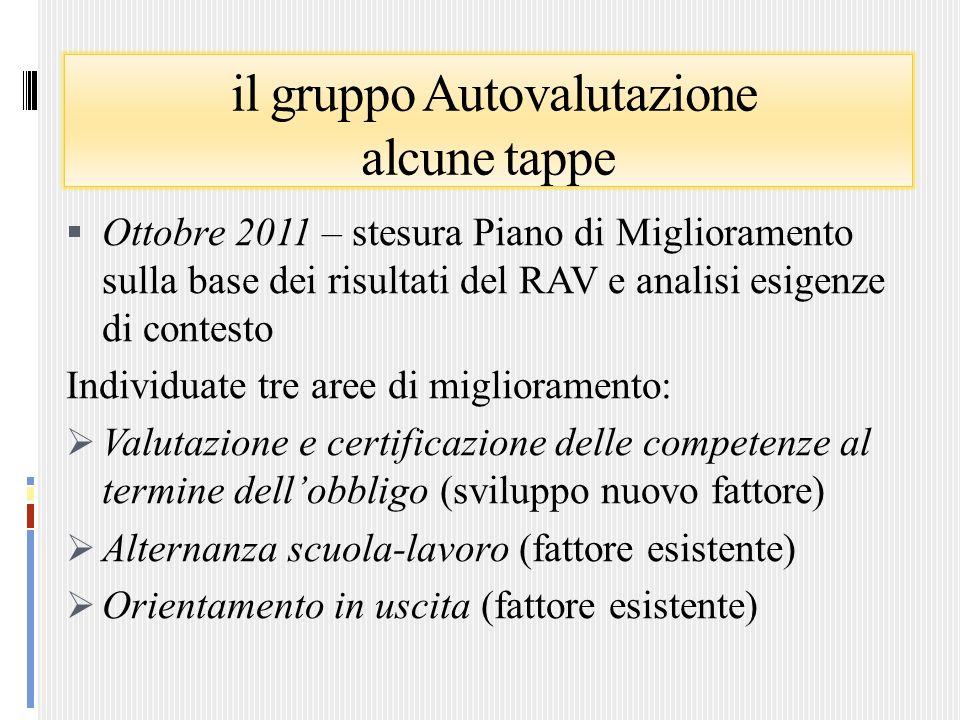 il gruppo Autovalutazione alcune tappe Ottobre 2011 – stesura Piano di Miglioramento sulla base dei risultati del RAV e analisi esigenze di contesto I