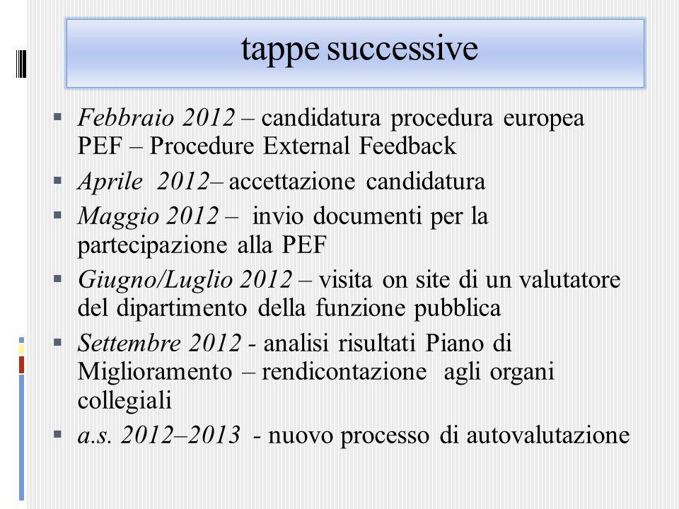 tappe successive Febbraio 2012 – candidatura procedura europea PEF – Procedure External Feedback Aprile 2012– accettazione candidatura Maggio 2012 – i