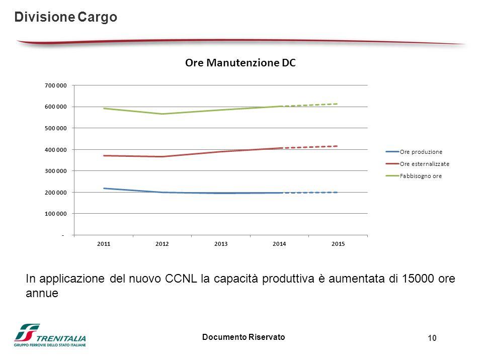 Documento Riservato 10 Divisione Cargo In applicazione del nuovo CCNL la capacità produttiva è aumentata di 15000 ore annue