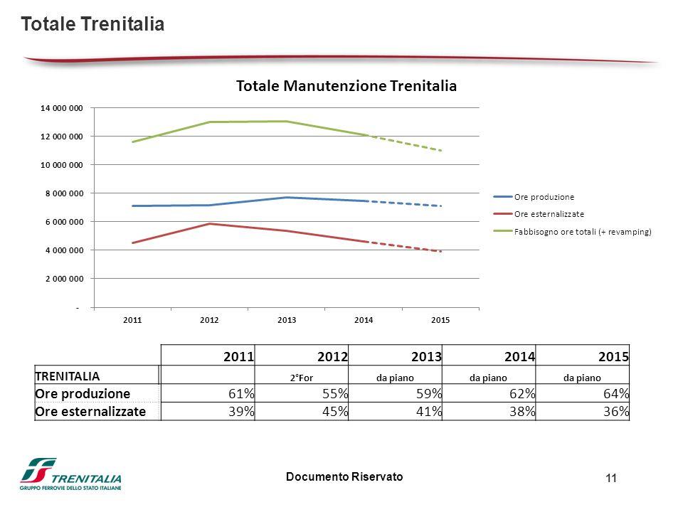 Documento Riservato 11 Totale Trenitalia 20112012201320142015 TRENITALIA 2°Forda piano Ore produzione 61%55%59%62%64% Ore esternalizzate 39%45%41%38%36%