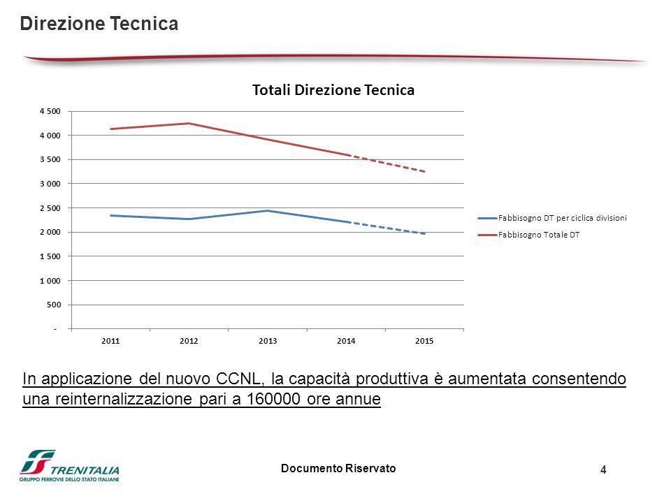 Documento Riservato 4 Direzione Tecnica In applicazione del nuovo CCNL, la capacità produttiva è aumentata consentendo una reinternalizzazione pari a 160000 ore annue