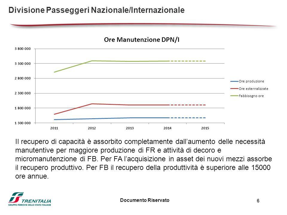 Documento Riservato 6 Divisione Passeggeri Nazionale/Internazionale Il recupero di capacità è assorbito completamente dallaumento delle necessità manutentive per maggiore produzione di FR e attività di decoro e micromanutenzione di FB.
