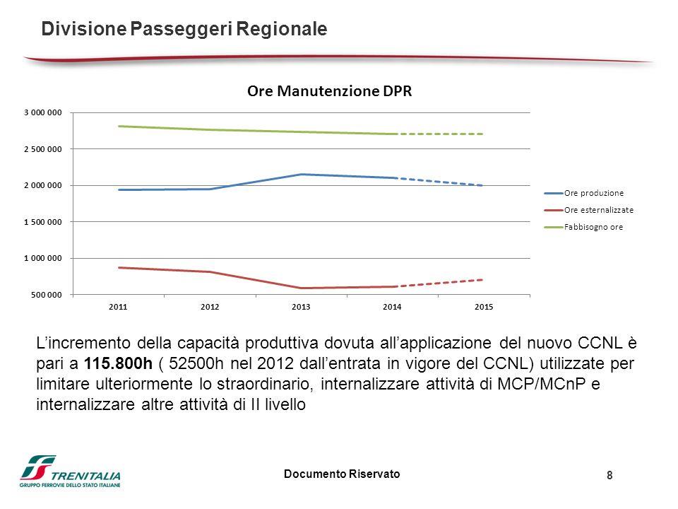 Documento Riservato 8 Divisione Passeggeri Regionale Lincremento della capacità produttiva dovuta allapplicazione del nuovo CCNL è pari a 115.800h ( 52500h nel 2012 dallentrata in vigore del CCNL) utilizzate per limitare ulteriormente lo straordinario, internalizzare attività di MCP/MCnP e internalizzare altre attività di II livello