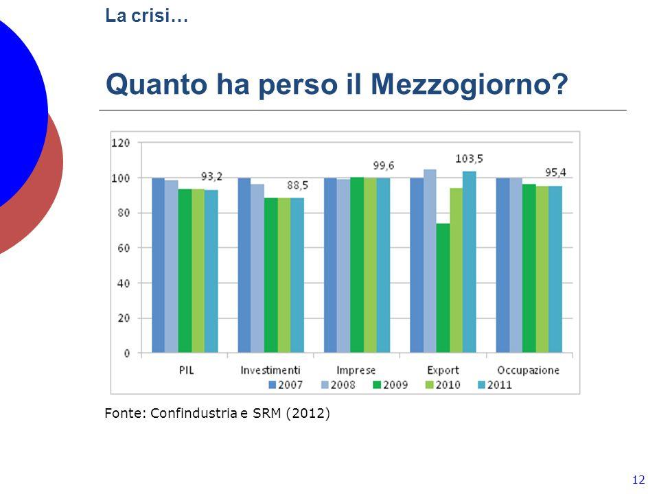 La crisi… Quanto ha perso il Mezzogiorno 12 Fonte: Confindustria e SRM (2012)