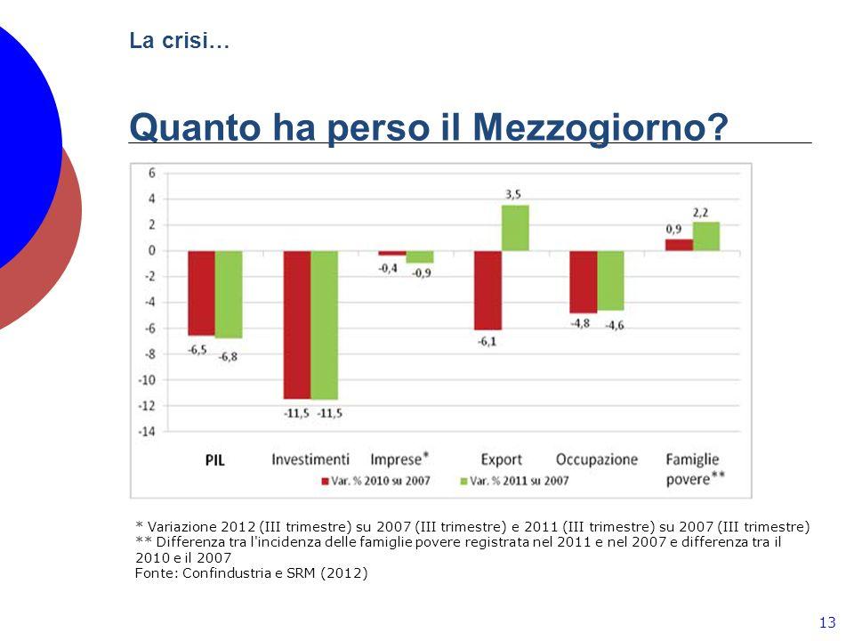 La crisi… Quanto ha perso il Mezzogiorno.