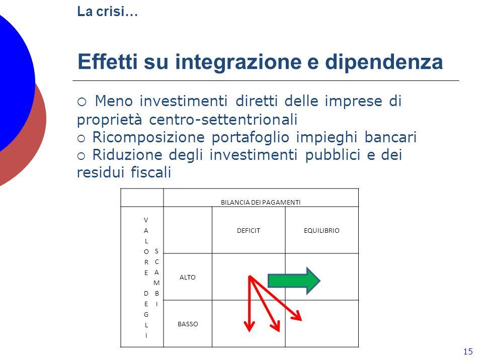 La crisi… Effetti su integrazione e dipendenza 15 Meno investimenti diretti delle imprese di proprietà centro-settentrionali Ricomposizione portafoglio impieghi bancari Riduzione degli investimenti pubblici e dei residui fiscali BILANCIA DEI PAGAMENTI DEFICITEQUILIBRIO ALTO BASSO