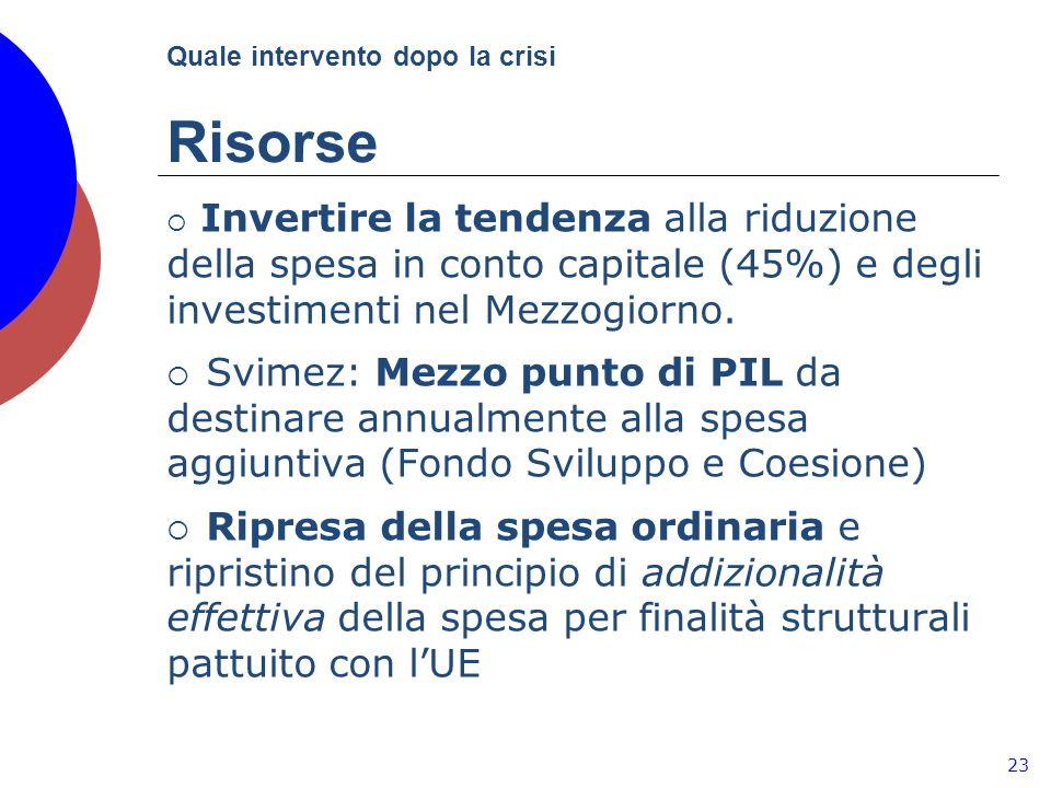 Quale intervento dopo la crisi Risorse 23 Invertire la tendenza alla riduzione della spesa in conto capitale (45%) e degli investimenti nel Mezzogiorno.