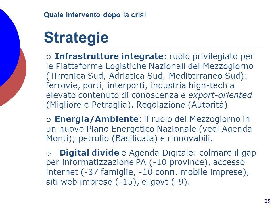 Quale intervento dopo la crisi Strategie 25 Infrastrutture integrate: ruolo privilegiato per le Piattaforme Logistiche Nazionali del Mezzogiorno (Tirrenica Sud, Adriatica Sud, Mediterraneo Sud): ferrovie, porti, interporti, industria high-tech a elevato contenuto di conoscenza e export-oriented (Migliore e Petraglia).