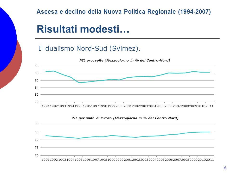 Ascesa e declino della Nuova Politica Regionale (1994-2007) Risultati modesti… 6 Il dualismo Nord-Sud (Svimez).