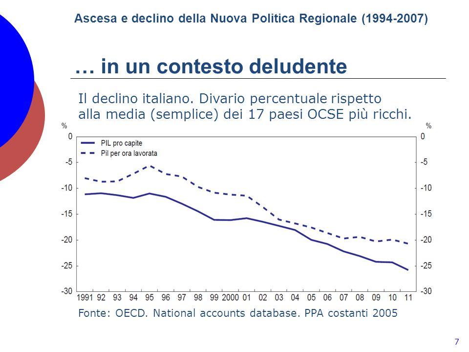 Ascesa e declino della Nuova Politica Regionale (1994-2007) … in un contesto deludente 7 Il declino italiano.