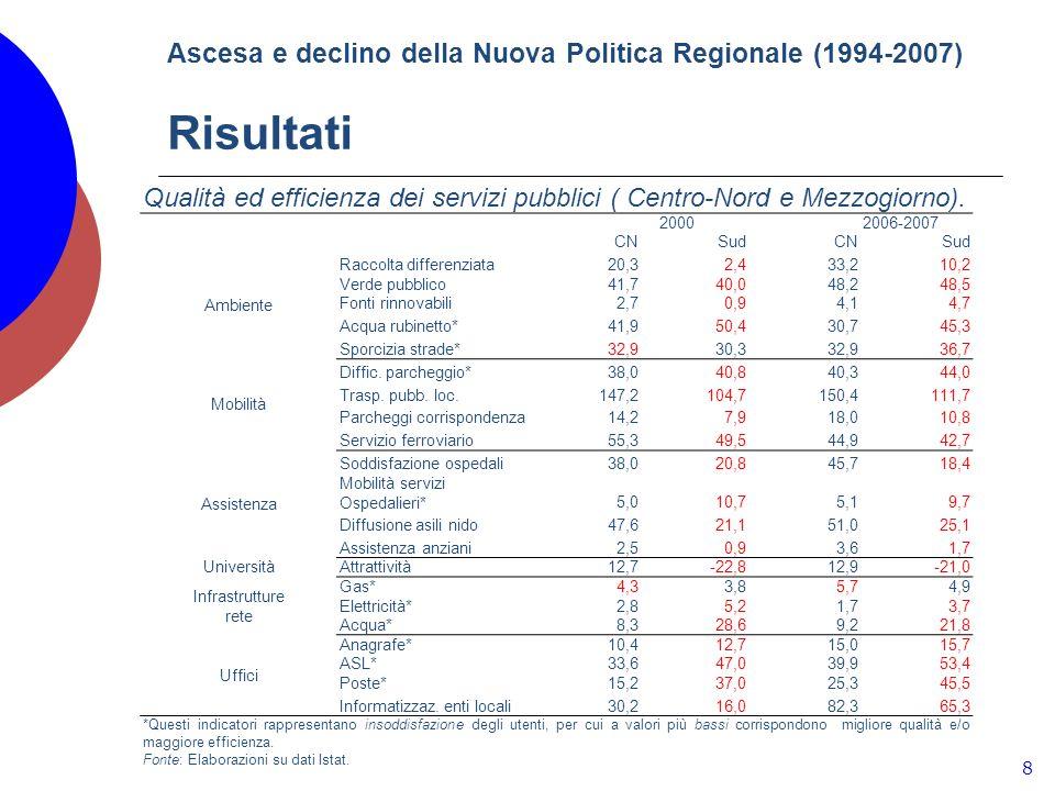 Ascesa e declino della Nuova Politica Regionale (1994-2007) Risultati 8 Qualità ed efficienza dei servizi pubblici ( Centro-Nord e Mezzogiorno).