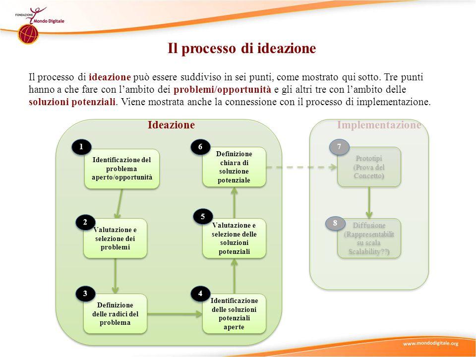 Identificazione del problema aperto/opportunità Valutazione e selezione dei problemi Definizione delle radici del problema Identificazione delle soluz