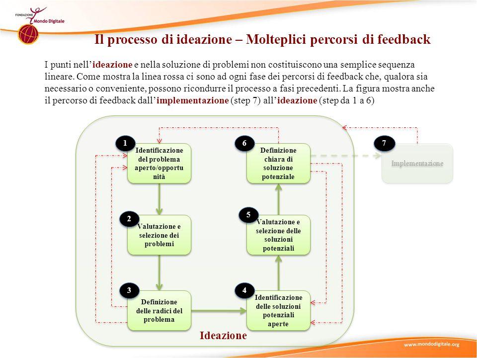 Identificazione del problema aperto/opportu nità Valutazione e selezione dei problemi Definizione delle radici del problema Identificazione delle solu