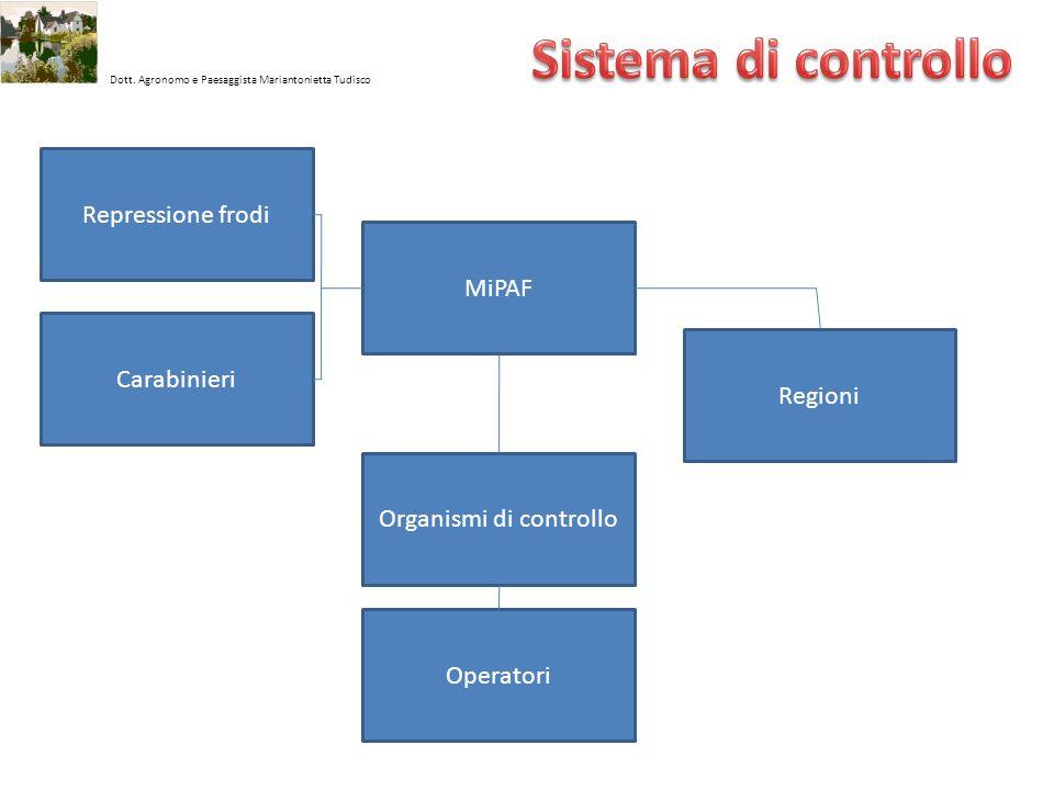 Dott. Agronomo e Paesaggista Mariantonietta Tudisco MiPAF Regioni Operatori Organismi di controllo Repressione frodi Carabinieri