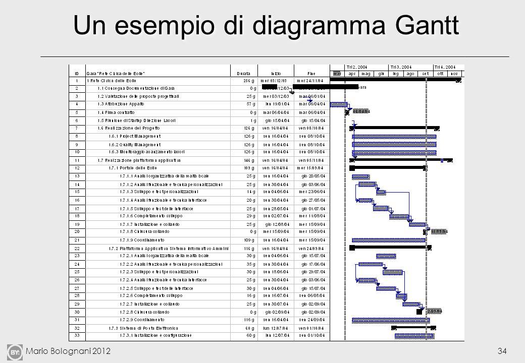 Mario Bolognani 201234 Un esempio di diagramma Gantt