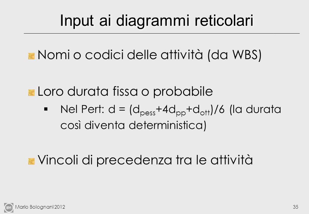 Mario Bolognani 201235 Input ai diagrammi reticolari Nomi o codici delle attività (da WBS) Loro durata fissa o probabile Nel Pert: d = (d pess +4d pp