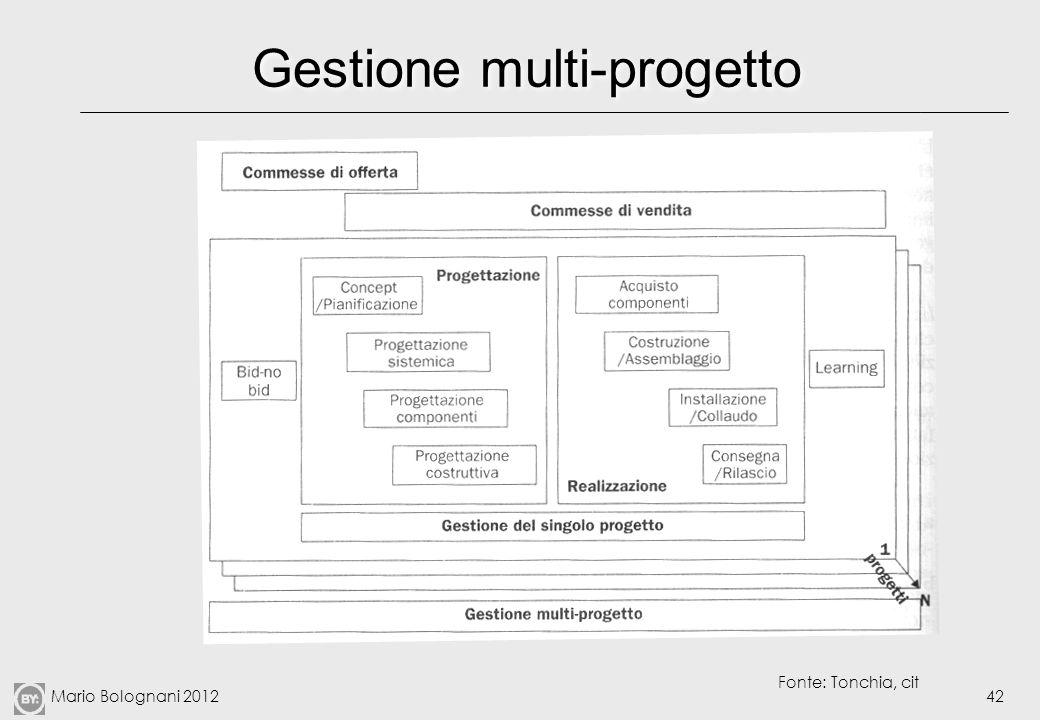 Mario Bolognani 201242 Gestione multi-progetto Fonte: Tonchia, cit