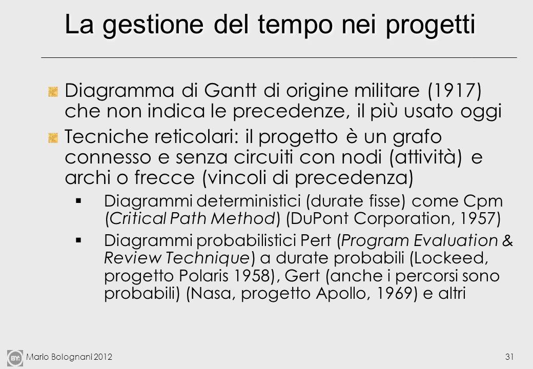 Mario Bolognani 201231 La gestione del tempo nei progetti Diagramma di Gantt di origine militare (1917) che non indica le precedenze, il più usato ogg