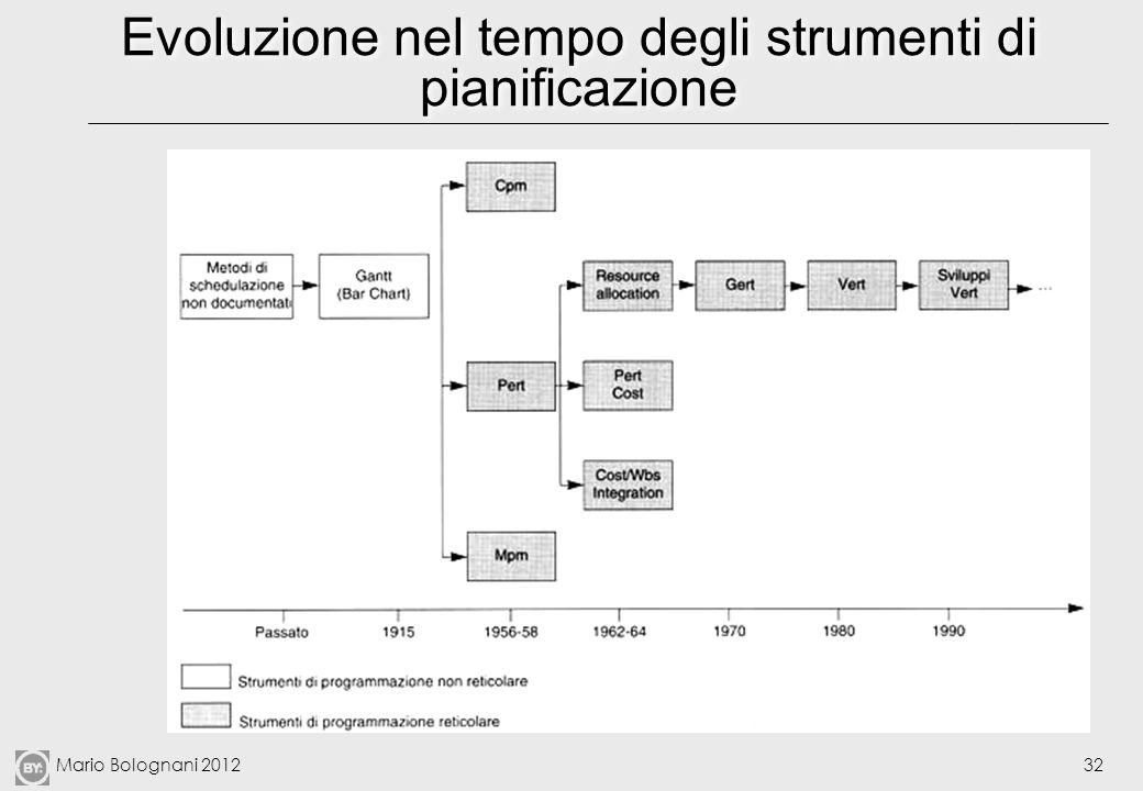 Mario Bolognani 201232 Evoluzione nel tempo degli strumenti di pianificazione