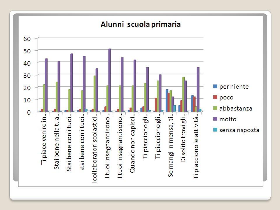 Questionario di soddisfazione alunni scuola primaria 100 consegnati 67 restituiti: 67 compilati