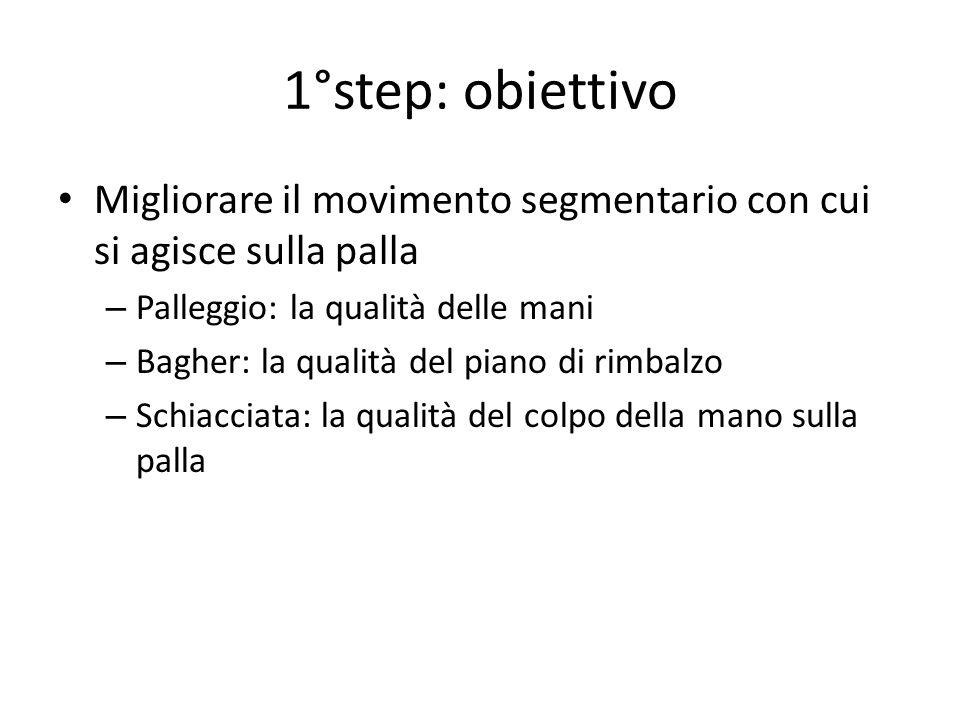 1°step: obiettivo Migliorare il movimento segmentario con cui si agisce sulla palla – Palleggio: la qualità delle mani – Bagher: la qualità del piano